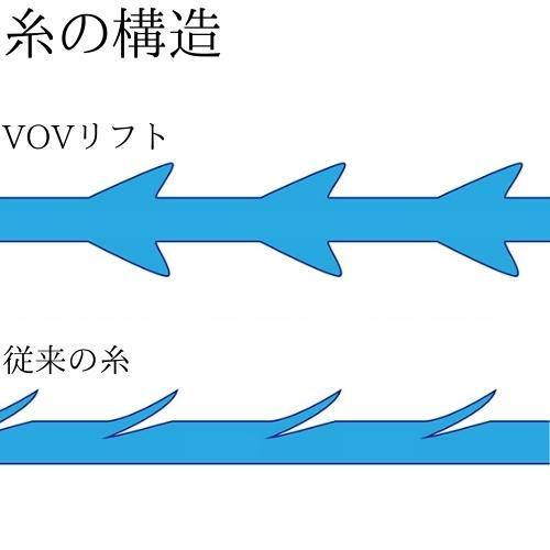 モールディング|VOVリフト